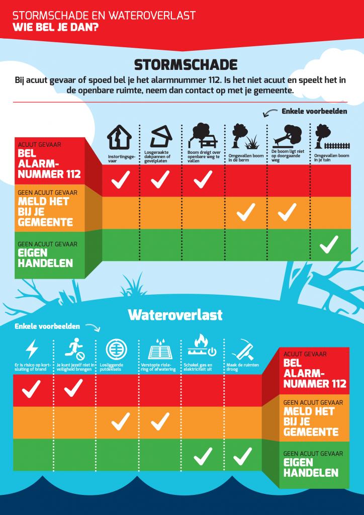 Stormschade en water overlast: wie bel je dan? Bij acuut gevaar of spoed bel je het alarmnummer 112. Niet acuut en in openbare ruimte: neem contact op met de gemeente.
