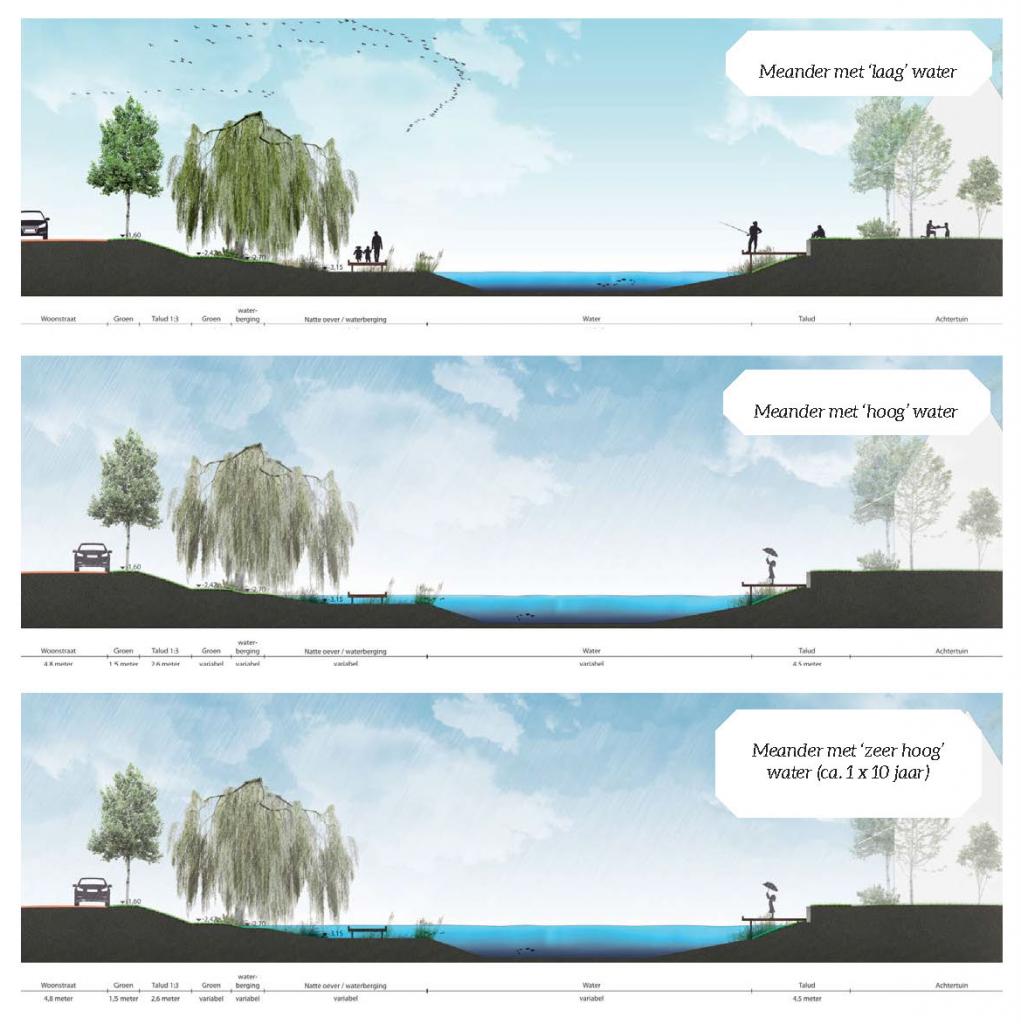 In waterberging de Meander worden de natuurlijke oevers op verschillende niveaus uitgevoerd dat delen onder water kunnen lopen bij piekbuien. Met de vlonderpaden blijft het gebied toegankelijk bij hoog water.